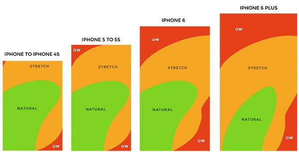 Thumb zone a különböző iPhone típusokon