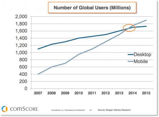 Statisztika a mobileszközök, illetve az asztali gépek tekintetében.