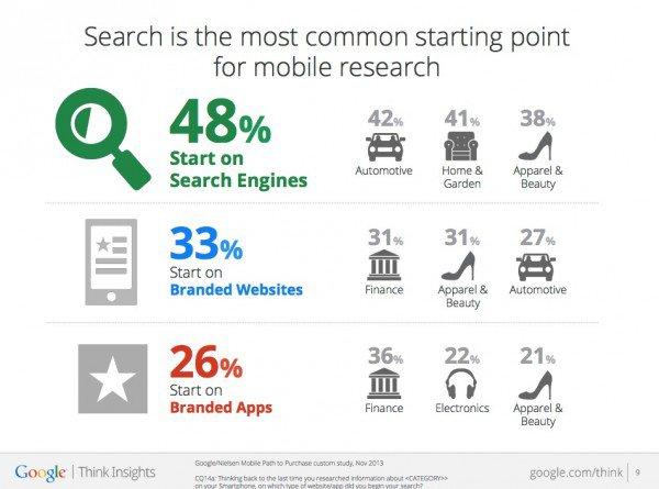 A statisztika megmutatja, hogy a felhasználók milyen módszerekkel és milyen élethelyzetben keresnek az interneten.